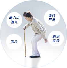 原因03 加齢による筋力の衰え イメージ