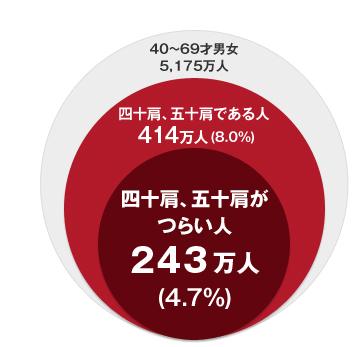 四十肩、五十肩がつらい人:243万人、四十肩、五十肩である人:414万人、40~69才男女:5,175万人