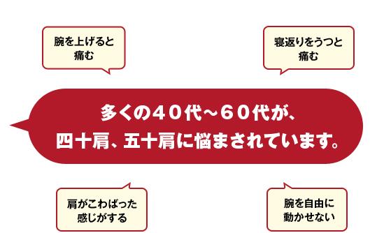 多くの40代~60代が四十肩、五十肩に悩まされています。