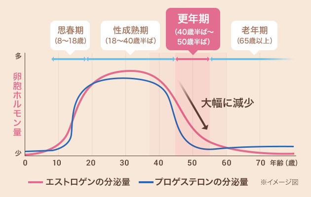 漢方 更年期 増加 むくみ 体重 更年期の体重増加は漢方でなんとかなる?更年期太りを改善するには