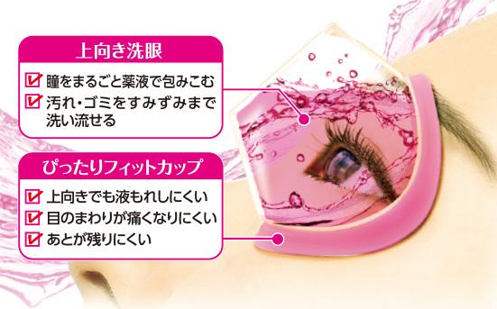 上向きカップで瞳をまるごと洗う